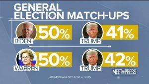 GE Matchups Against Trump