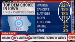 Iowa poll, Sanders in 2nd