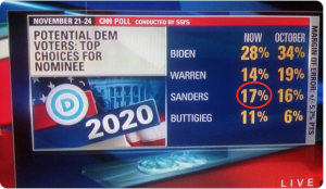 Sanders 2nd, CNN shows 3rd