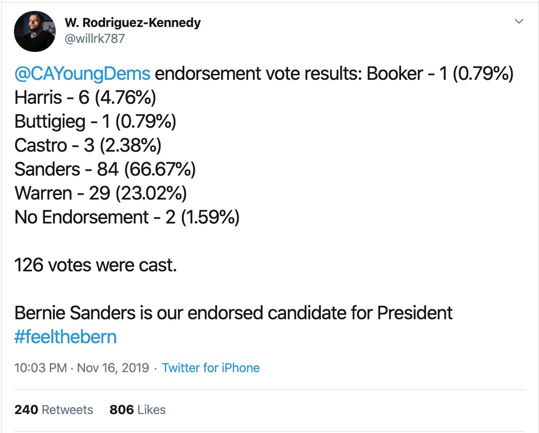 Bernie wins CA Young Dems endorsement