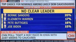 CNN Declares No Clear Leader with Bernie ahead