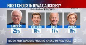 Sanders commanding lead Iowa