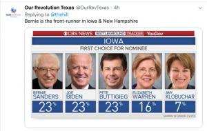 Front runner is Bernie